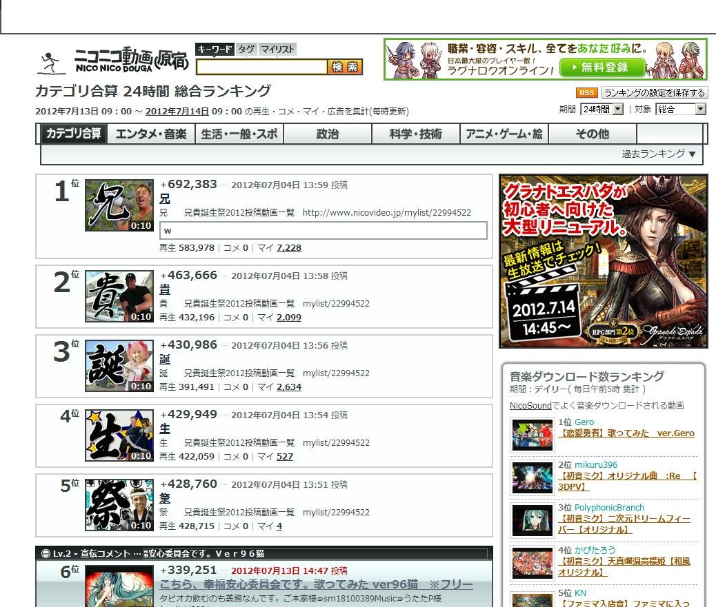 兄貴誕生祭2012ランキング制覇